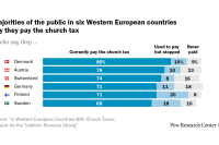 Majorities of the public in six Western European countries say they pay the church tax