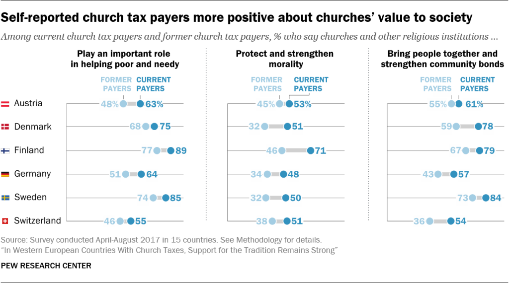 Self-reported church tax payers more positive about churches' value to society