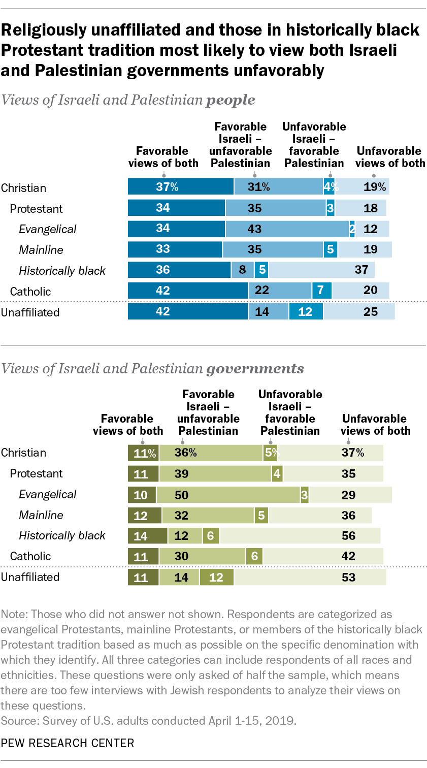 Religiously unaffiliated and those in historically black Protestant tradition most likely to view both Israeli and Palestinian government unfavorably