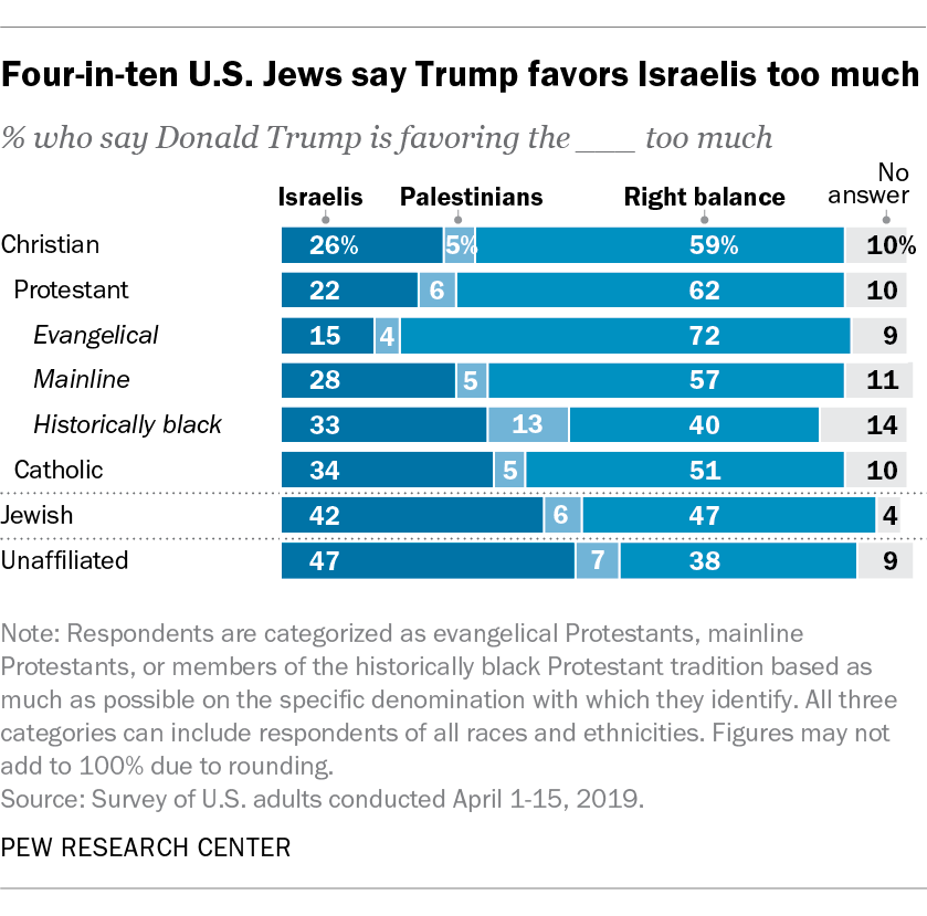 Four-in-ten Jews say Trump favors Israelis too much