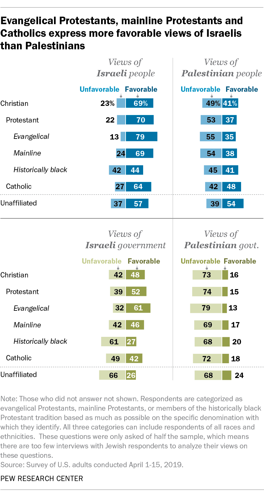 Evangelical Protestants, mainline Protestants and Catholics express more favorable views of Israelis than Palestinians