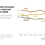 Voter turnout rate increased sharply across racial and ethnic groups in 2018