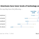 Lower-income Americans have lower levels of technology adoption