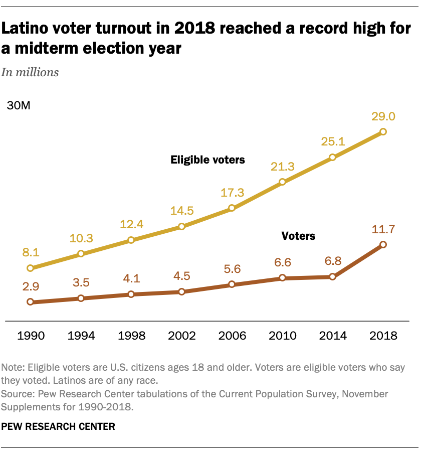 Latino voter turnout in 2018 reached a record high for a midterm election year