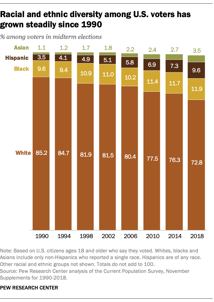 Racial and ethnic diversity among U.S. voters has grown steadily since 1990