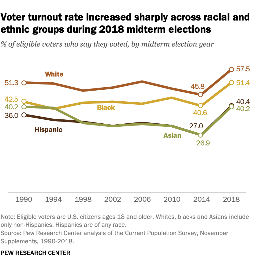 Voter turnout rate increased sharply across racial and ethnic groups during 2018 midterm elections