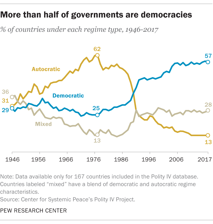 More than half of governments are democracies