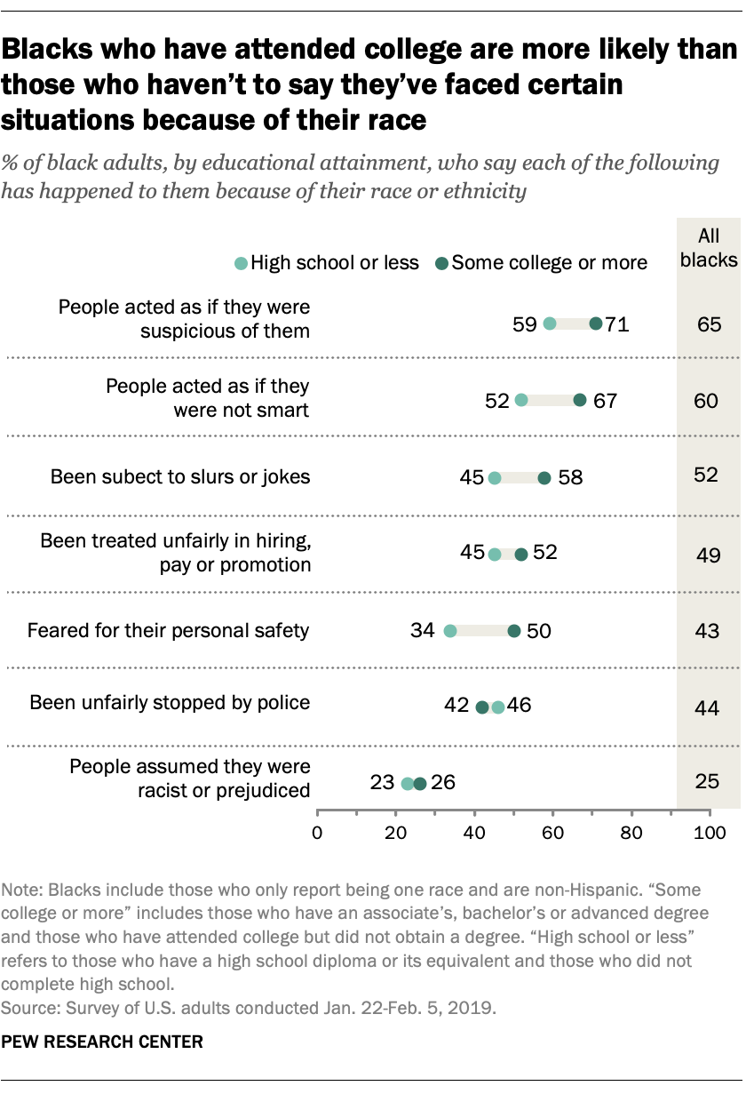 Blacks who have attended college are more likely than those who haven't to say they've faced certain situations because of their race