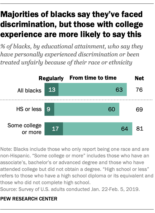 Majorities of blacks say they've faced discrimination, but those with college experience are more likely to say this