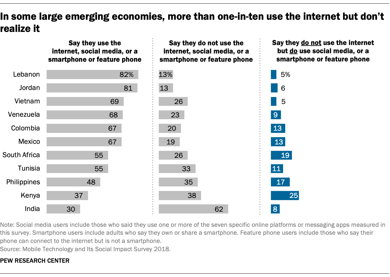 In some large emerging economies, more than one-in-ten use the internet but don't realize it