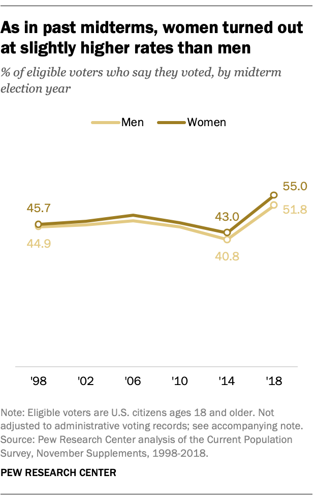 As in past midterms, women turned out at slightly higher rates than men