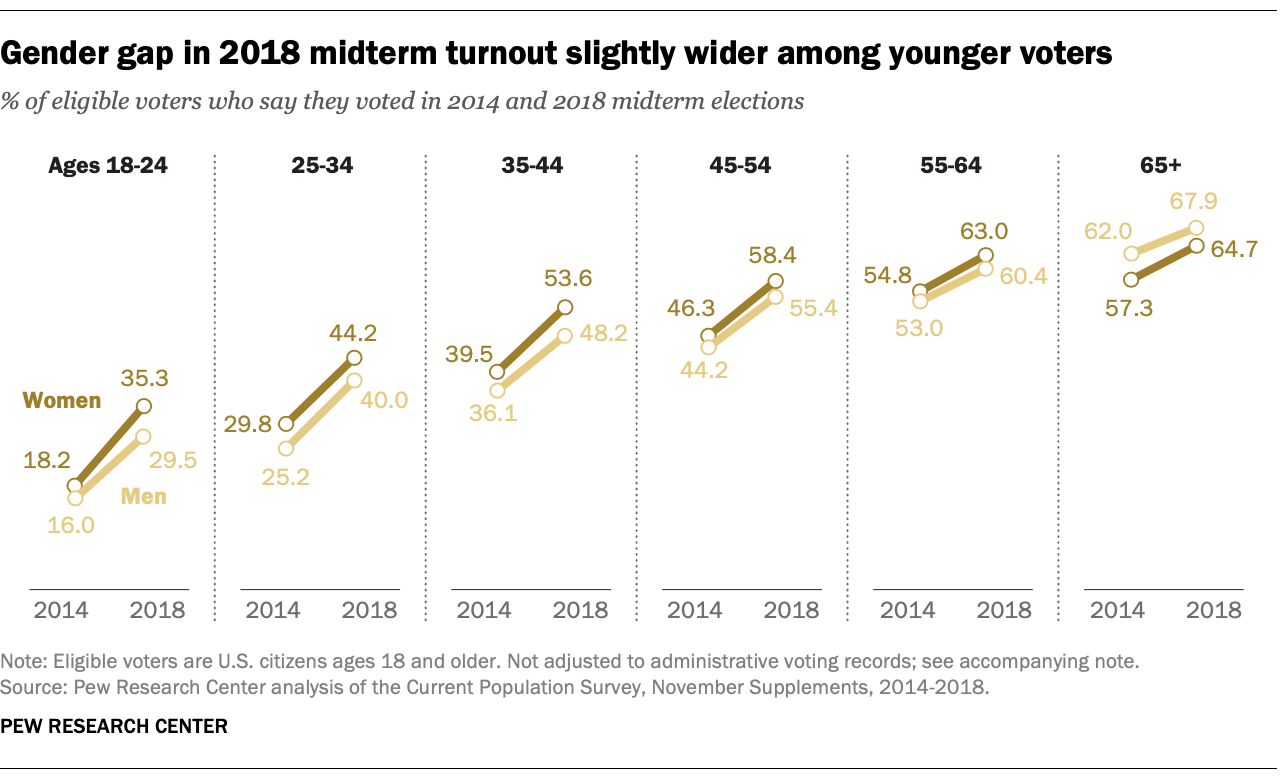 Gender gap in 2018 midterm turnout slightly wider among younger voters