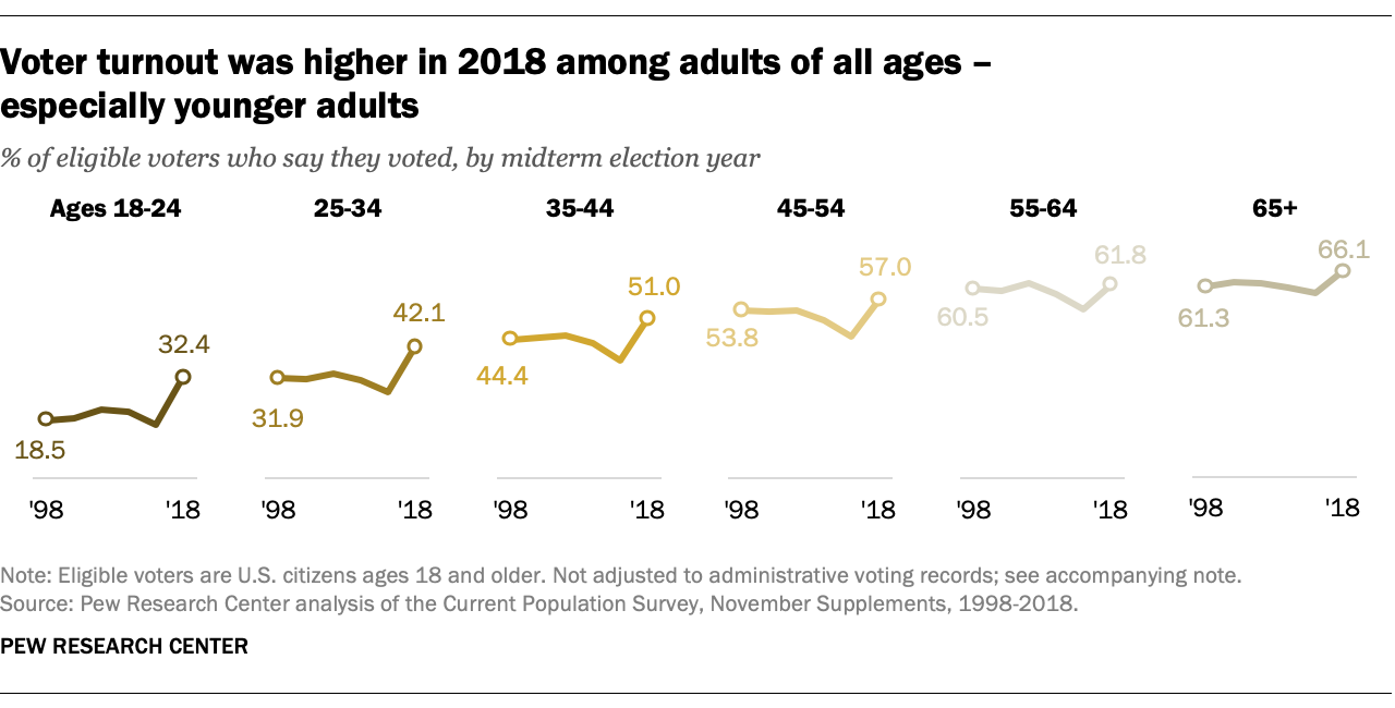 Voter turnout was higher in 2018 among adults of all ages – especially younger adults