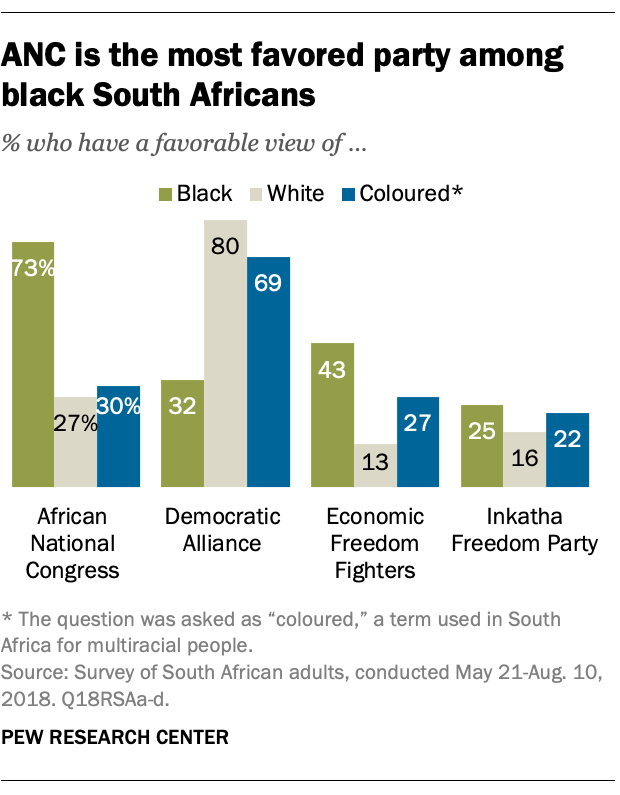 ANC is the most favored party among black South Africans