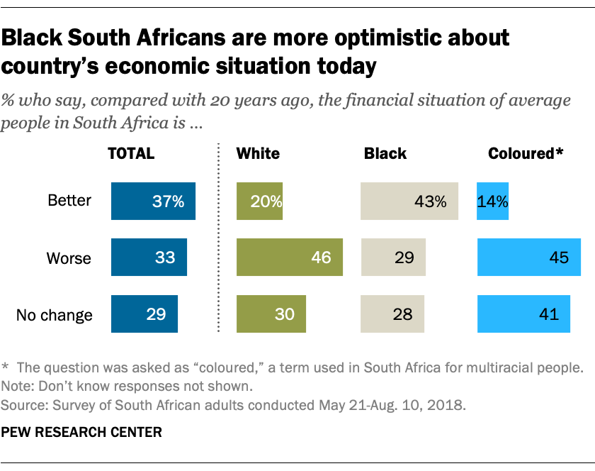 Black South Africans are more optimistic about country's economic situation today