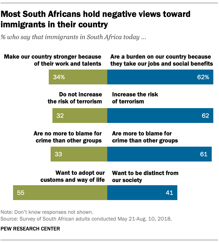 Most South Africans hold negative views toward immigrants in their country
