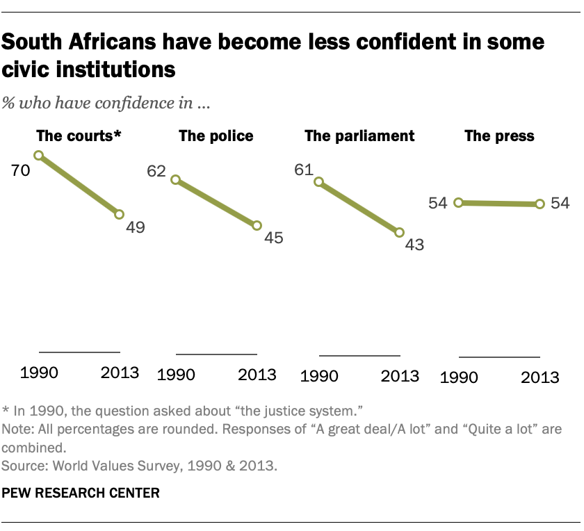 South Africans have become less confident in some civic institutions