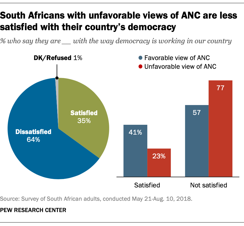 South Africans with unfavorable views of ANC are less satisfied with their country's democracy