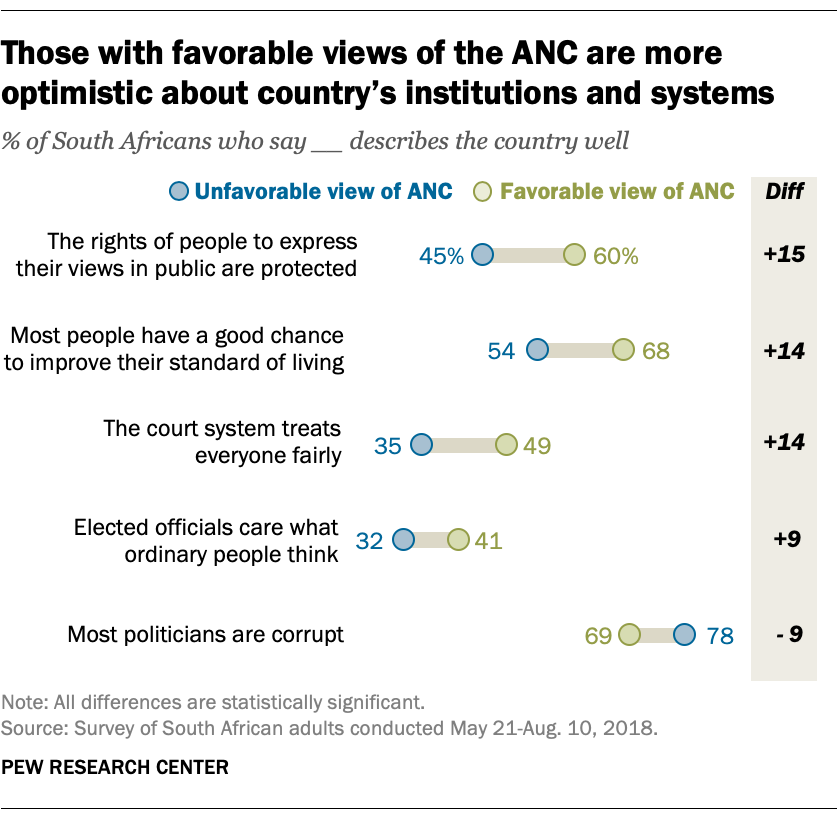 Those with favorable views of the ANC are more optimistic about country's institutions and systems