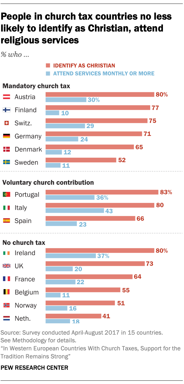 People in church tax countries no less likely to identify as Christian, attend religious services