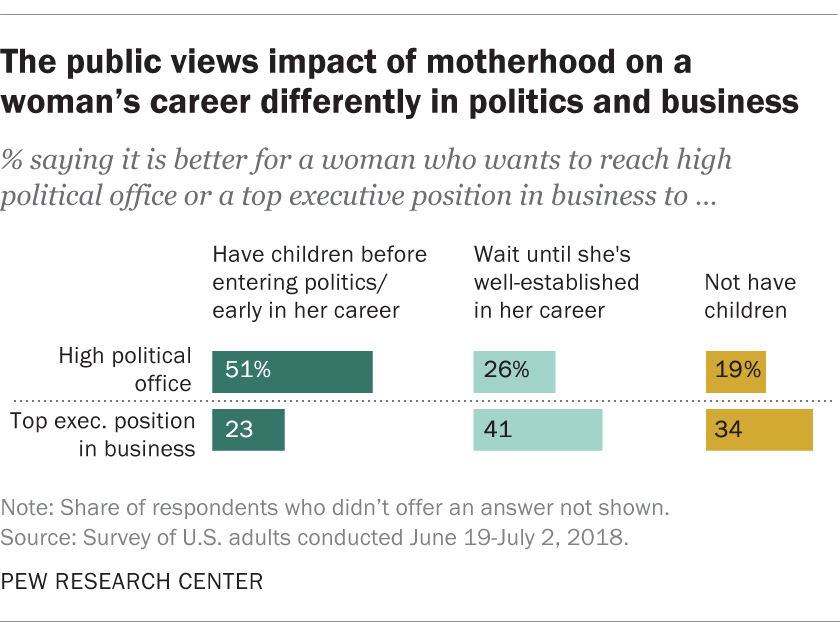 The public views impact of motherhood on a woman's career differently in politics and business
