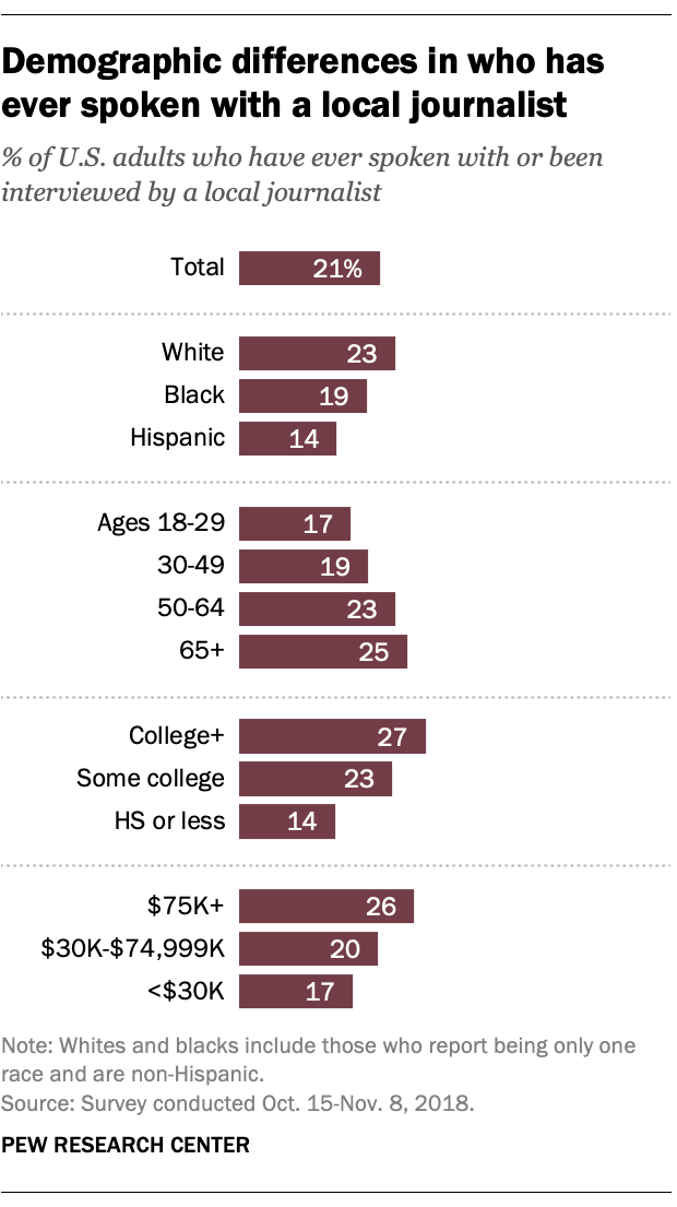 Demographic differences in who has ever spoken with a local journalist