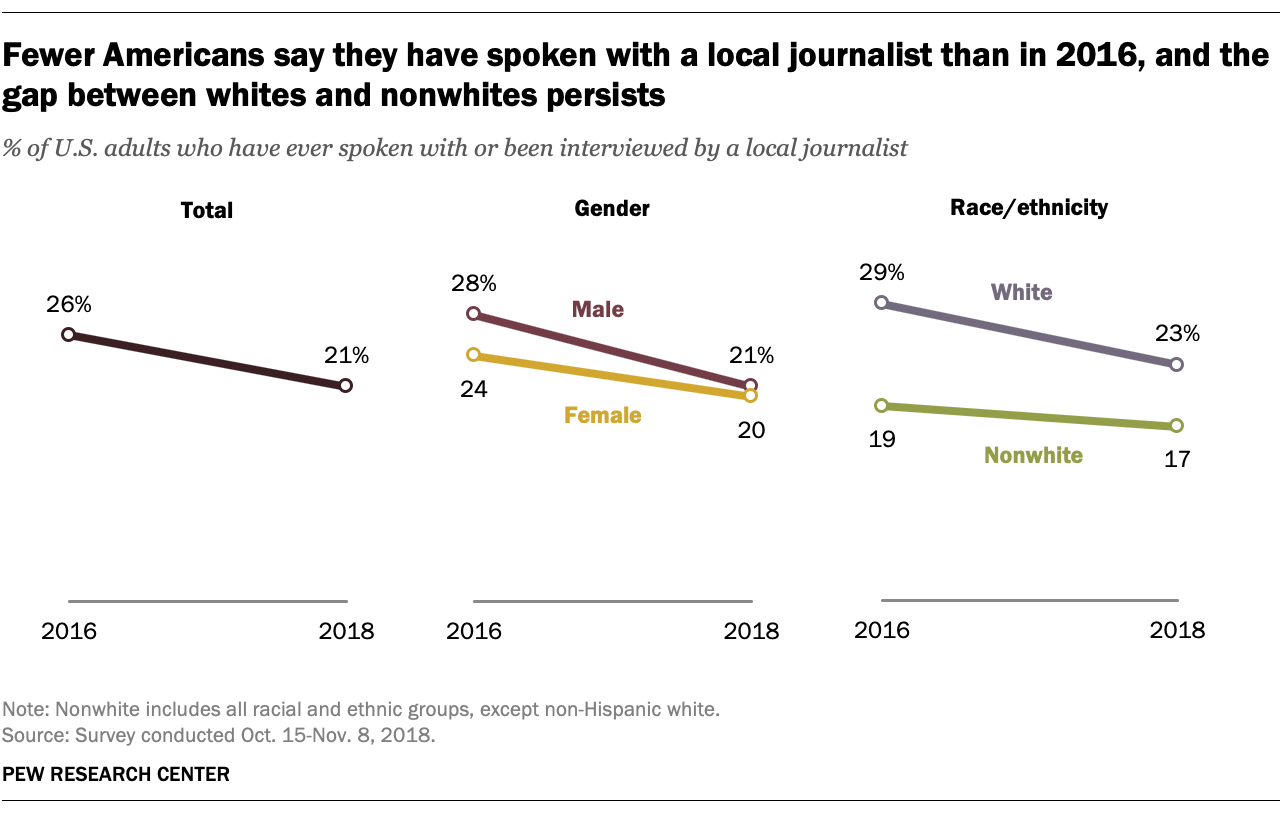 Fewer Americans say they have spoken with a local journalist than in 2016, and the gap between whites and nonwhites persists