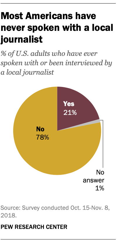 Most Americans have never spoken with a local journalist