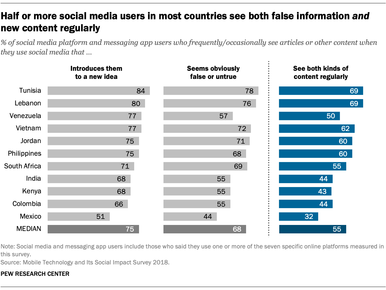 Half or more social media users in most countries see both false information and new content regularly