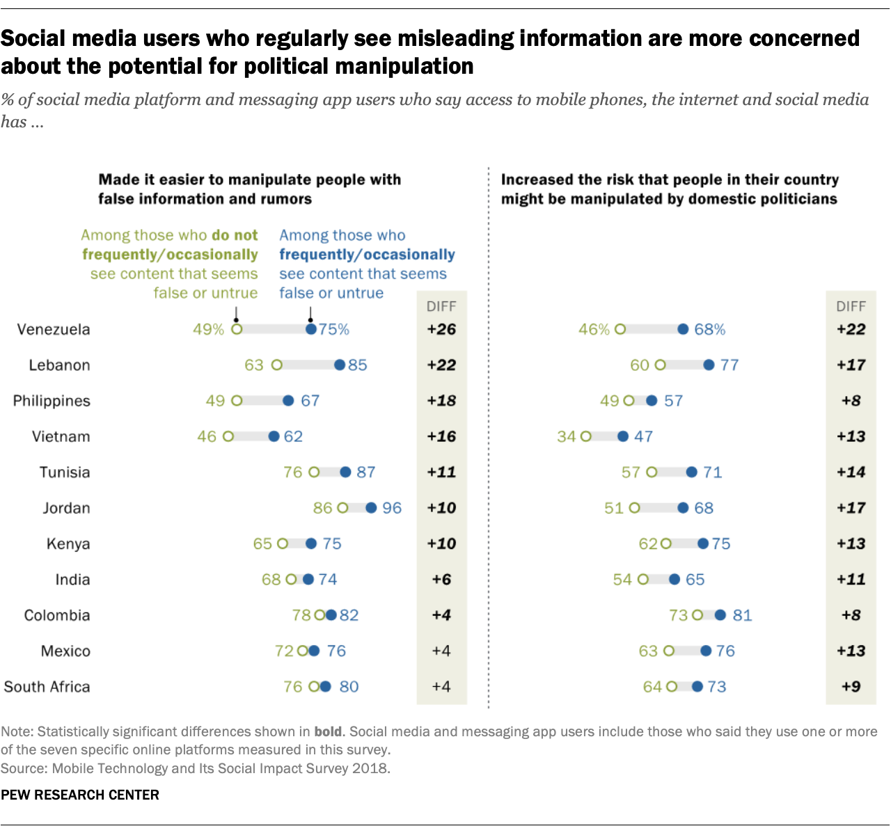 Social media users who regularly see misleading information are more concerned about the potential for political manipulation
