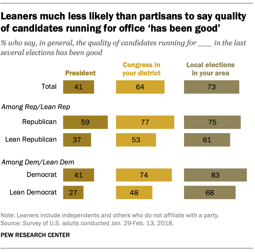 Leaners much less likely than partisans to say quality of candidates running for office 'has been good'
