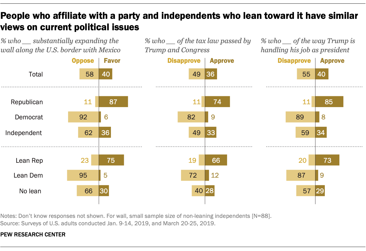 People who affiliate with a party and independents who lean toward it have similar views on current political issues