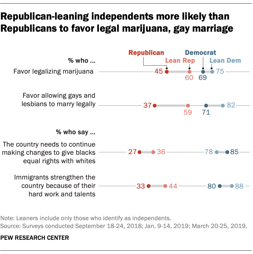 Republican-leaning independents more likely than Republicans to favor legal marijuana, gay marriage
