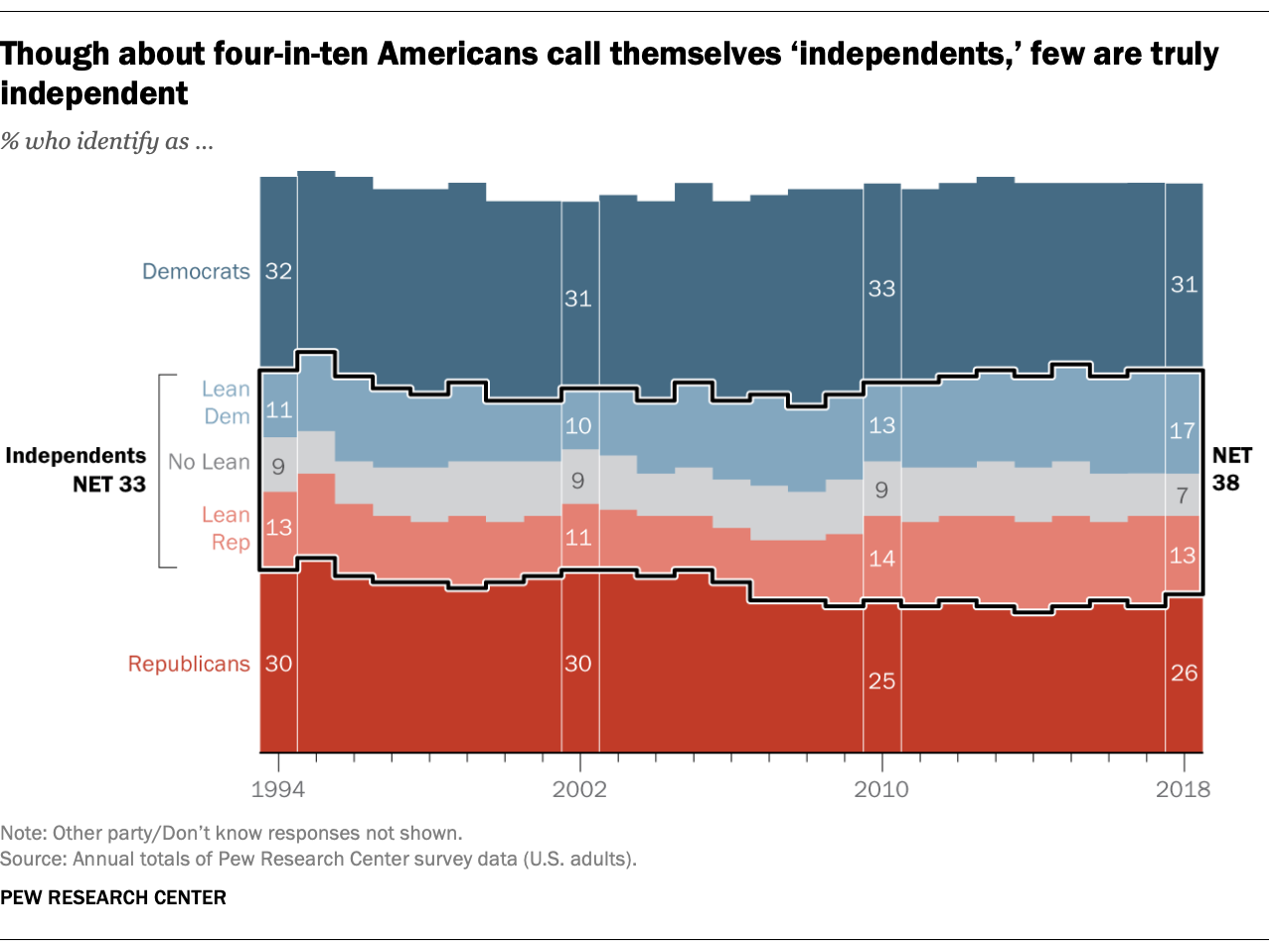 Though about four-in-ten Americans call themselves 'independents,' few are truly independent
