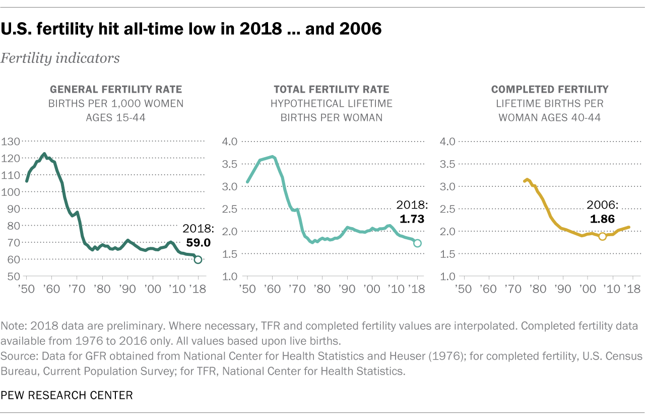 U.S. fertility hit an all-time low in 2018 ... and 2006