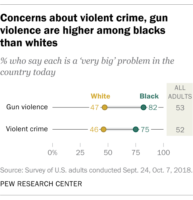 Concerns about violent crime, gun violence are higher among blacks than whites
