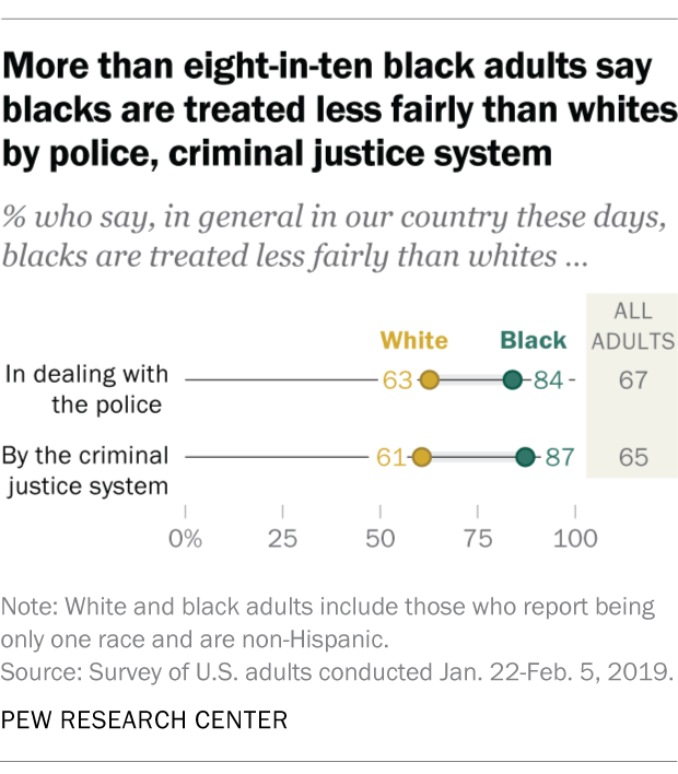 More than eight-in-ten black adults say blacks are treated less fairly than whites by police, criminal justice system