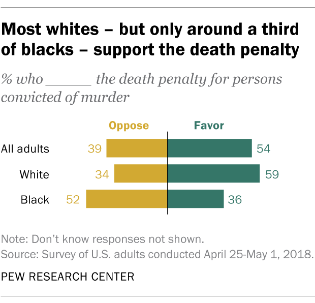 Most whites – but only around a third of blacks – support the death penalty