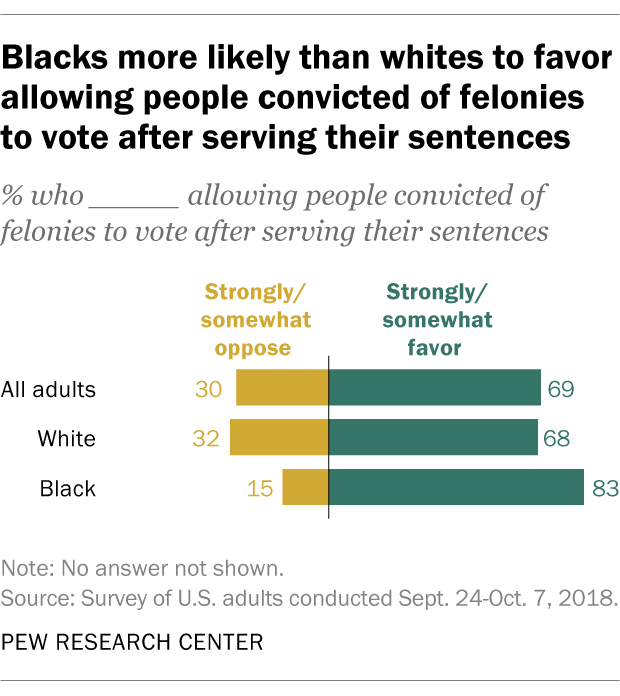 Blacks more likely than whites to favor allowing people convicted of felonies to vote after serving their sentences