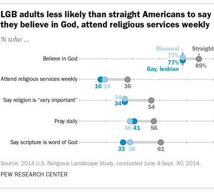 LGB adults less likely than straight Americans to say they believe in God, attend religious services weekly