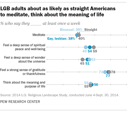 LGB adults about as likely as straight Americans to meditate, think about the meaning of life