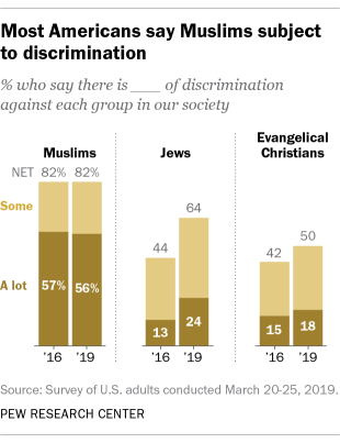 Most Americans say Muslims are subject to discrimination