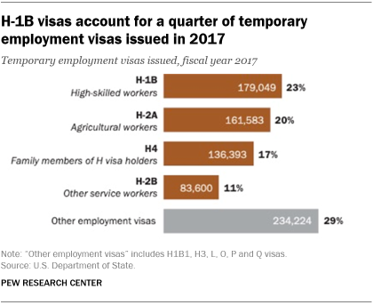 H-1B visas account for a quarter of temporary employment visas issued in 2017