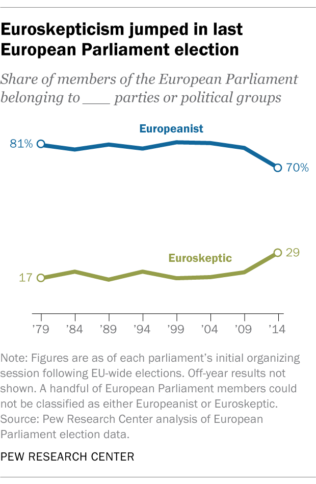 Euroskepticism jumped in last European Parliament election