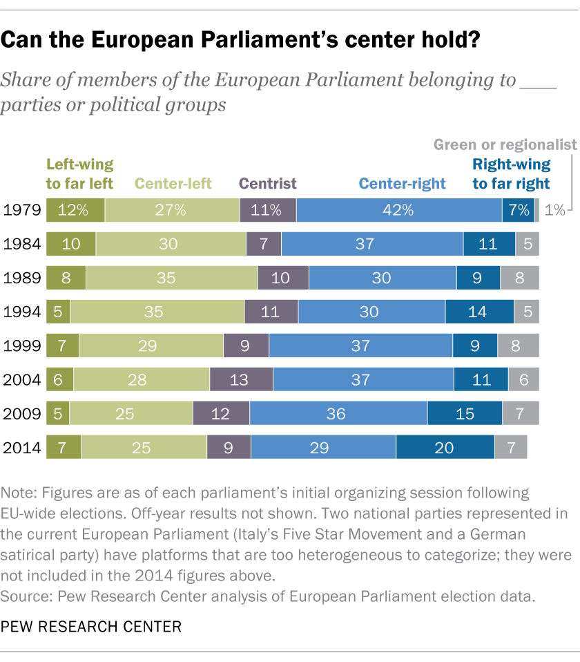 Can the European Parliament's center hold?