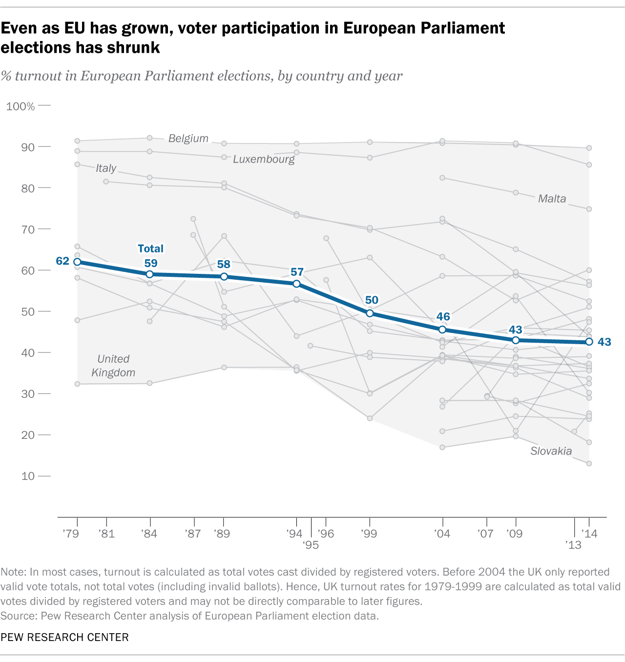 Even as EU has grown, voter participation in European Parliament elections has shrunk