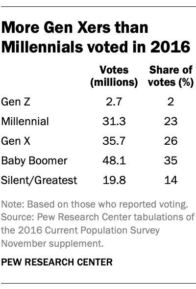 More Gen Xers than Millennials voted in 2016