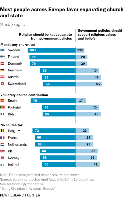 Most people across Europe favor separating church and state