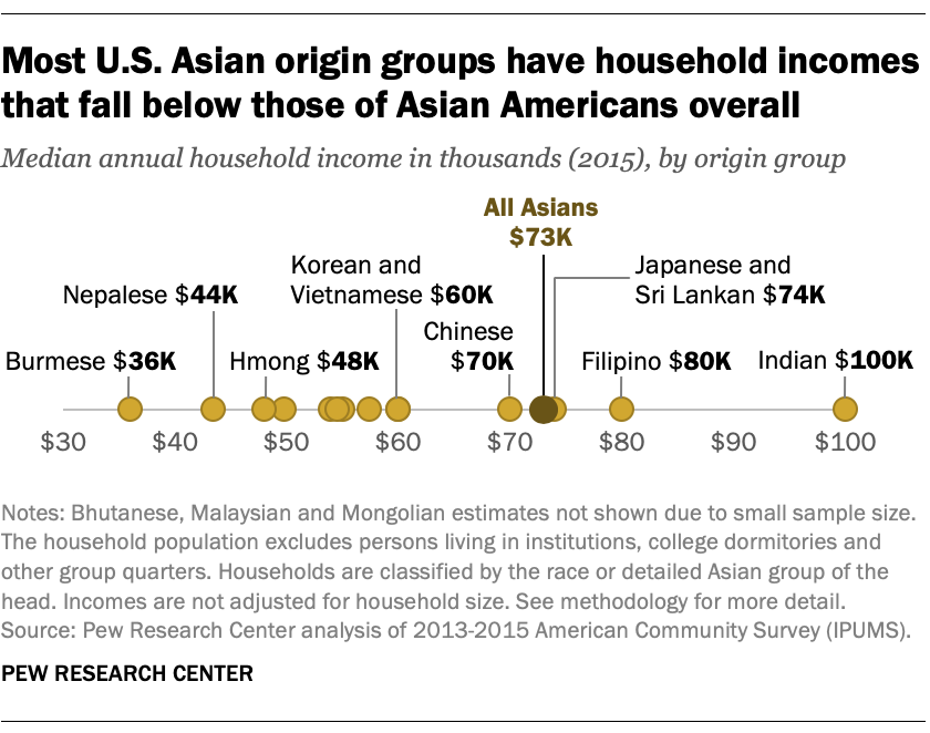 Most U.S. Asian origin groups have household incomes that fall below those of Asian Americans overall
