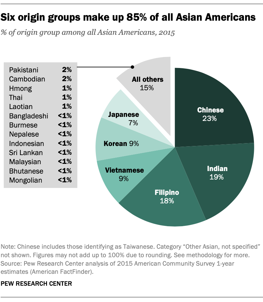 Six origin groups make up 85% of all Asian Americans